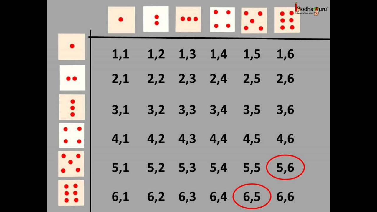 Maths - What are sample space and events in probability ...
