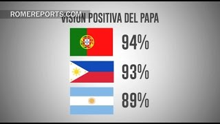 The list of countries with the most favorable opinion of Pope Francis