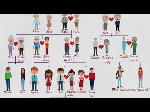 Family Tree Chart: Useful Family Relationship Chart with Family Words in English
