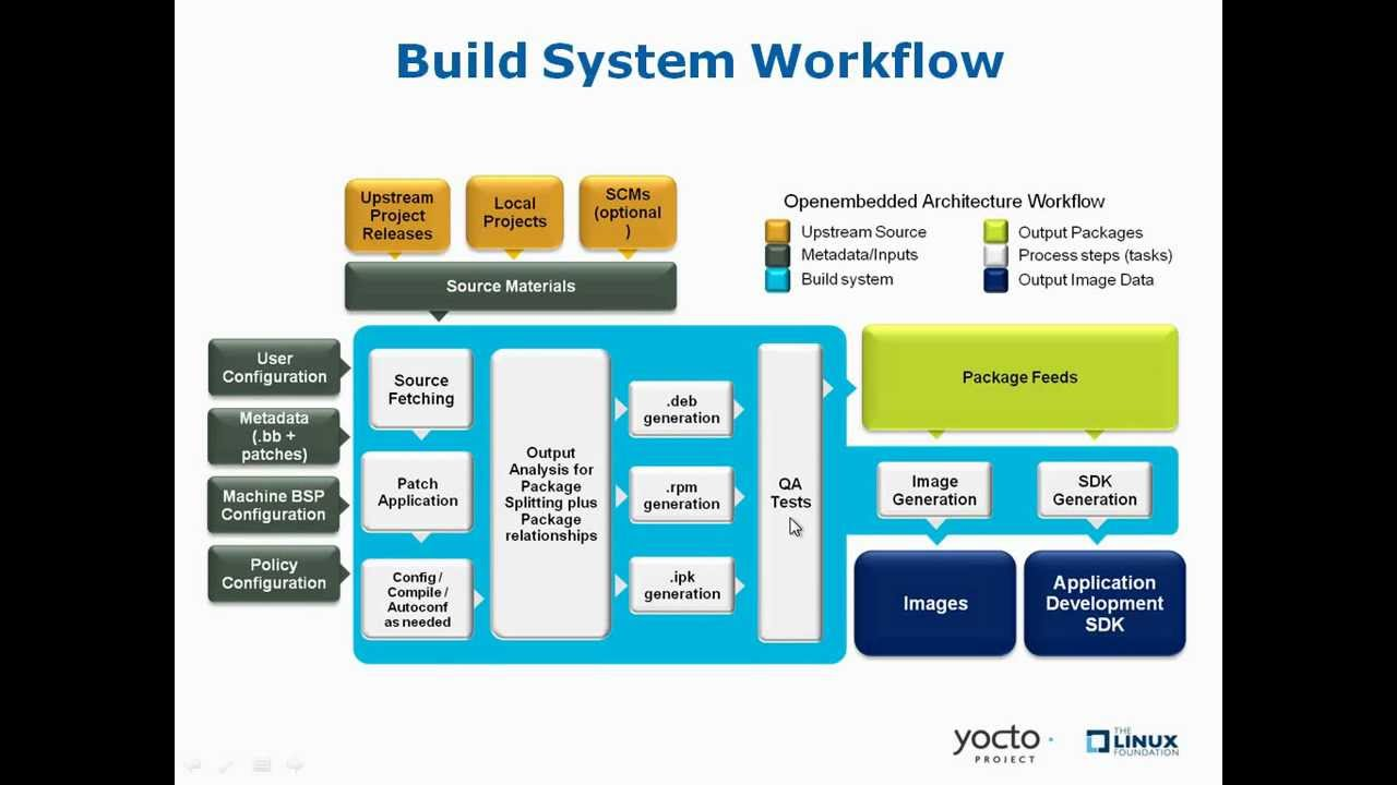 Getting Started with the Yocto Project - New Developer Screencast Tutorial
