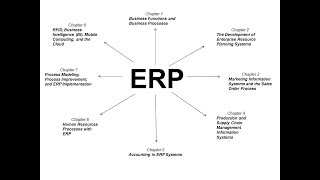 ERP Enterprise Resource Planning Concepts Chapter 1