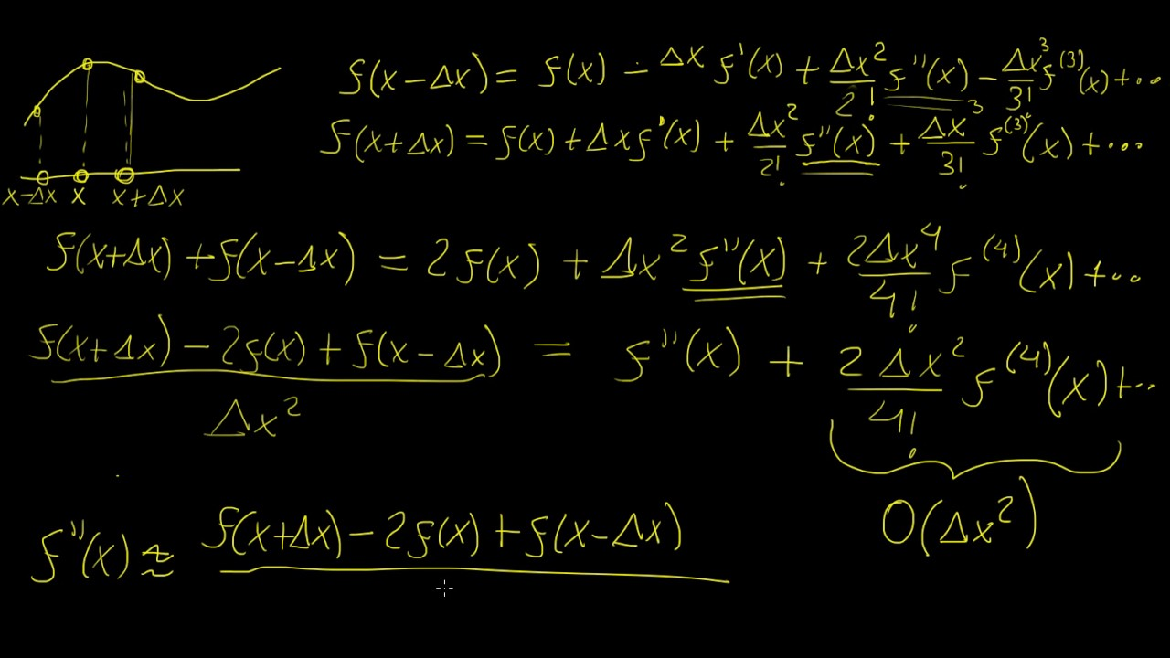 Finite differences for 2nd derivatives   Numerical Methods   LetThereBeMath   