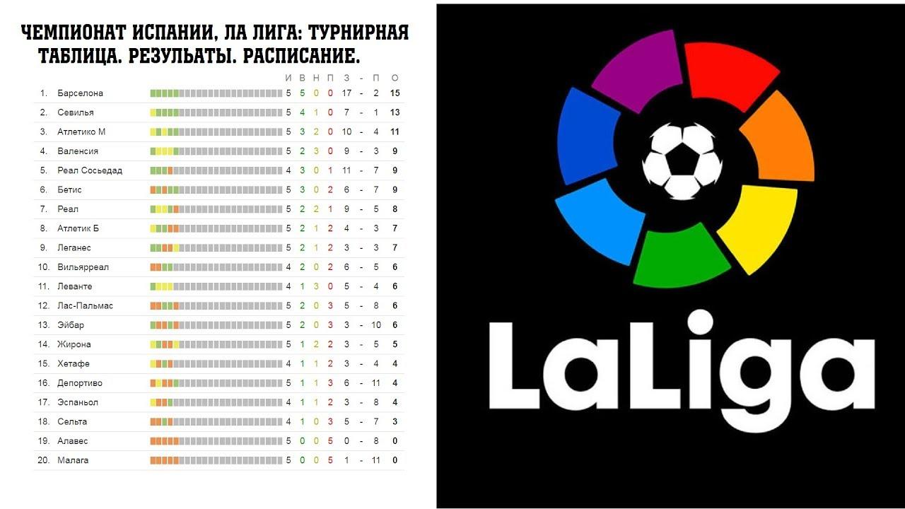 Смотреть футбол турнирная таблица испании