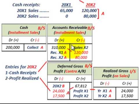 Installment Sales Method (Convert Gross Profit As Percentage Of ...