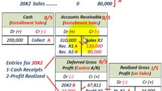 Installment Sales Method (Convert Gross Profit As Percentage Of Cost To Percentage Of Sales)