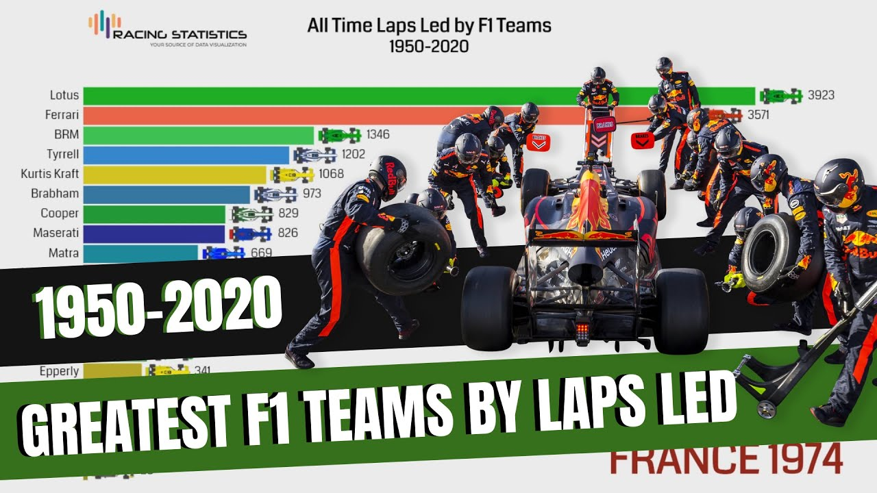 Greatest F1 Teams By Laps Led 1950 2020 Youtube