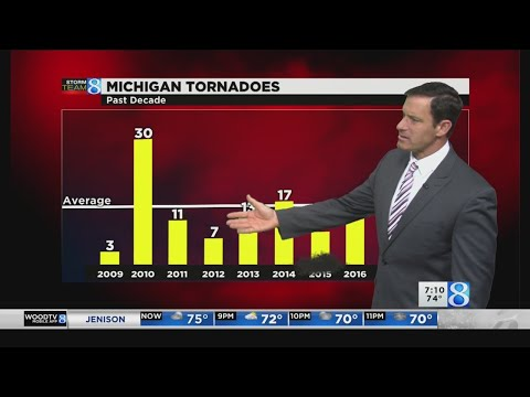 Severe weather numbers down in past decade