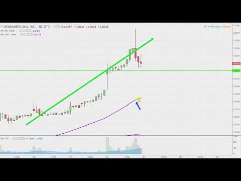 HempAmericana, Inc - HMPQ Stock Chart Technical Analysis for 04-19-18