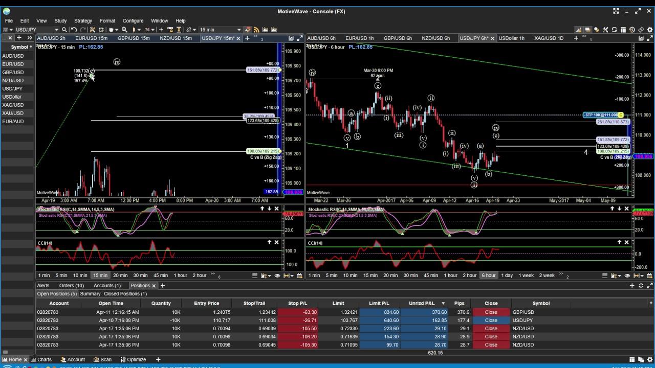 Best Professional Trading Software | MotiveWave Trading Platform