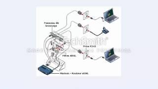 comment  brancher un routeur dnsl de connetion