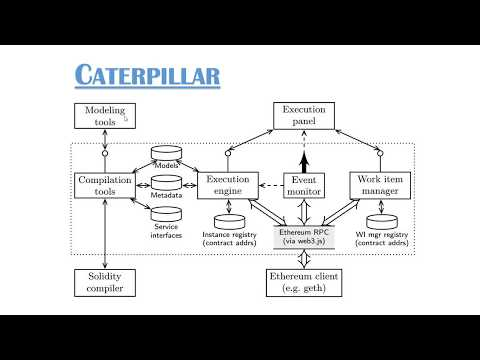 Caterpillar: A Blockchain-Based Business Process Management System