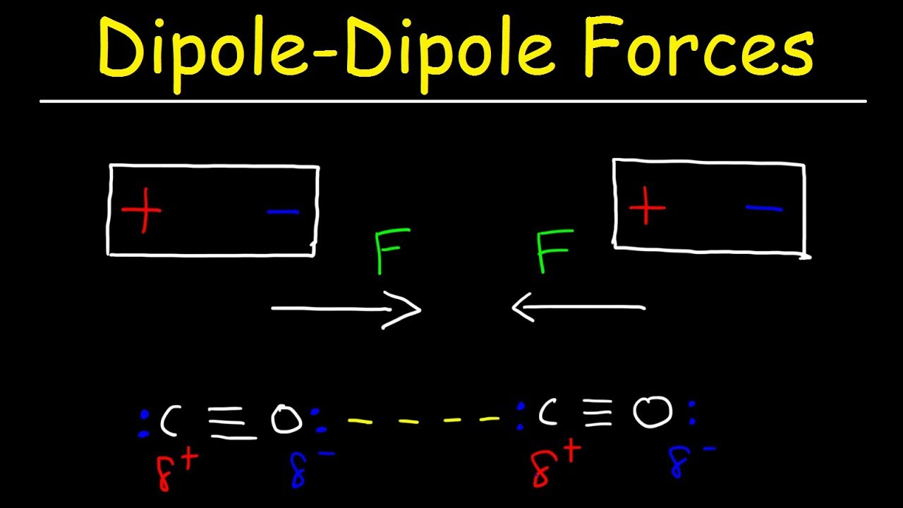 Dipole Dipole Forces Of Attraction Intermolecular Forces Youtube