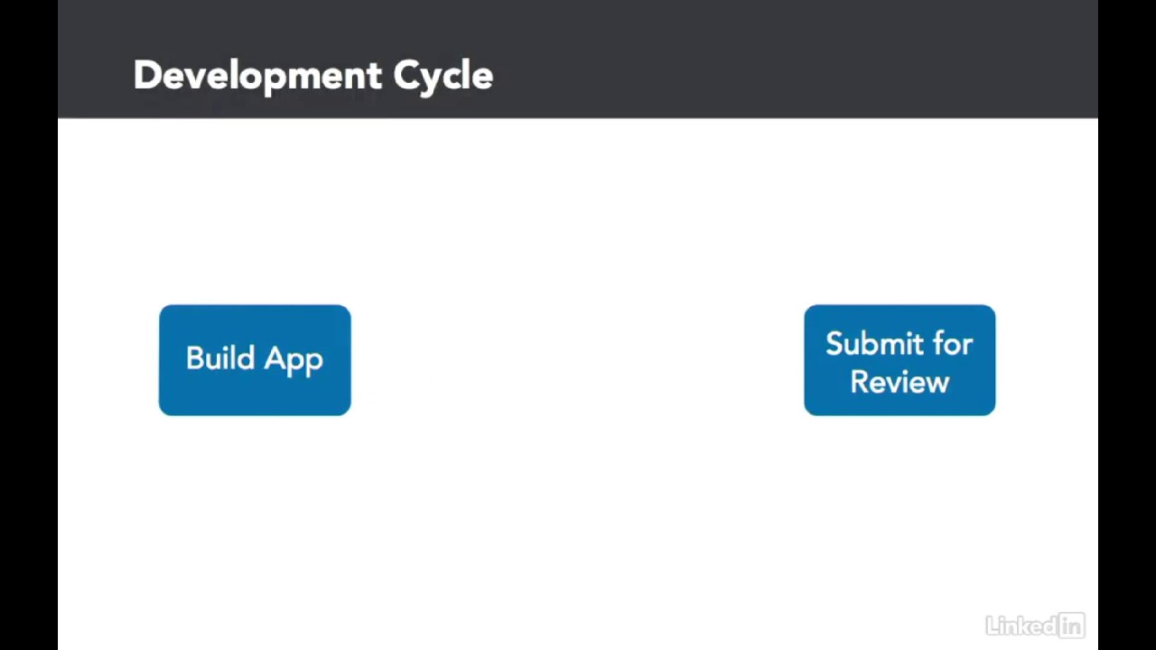 Distributing Your iOS App for Testing with TestFlight