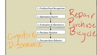 The Consumer Buying Process: How Consumers Make Product Purchase Decisions | Episode 50