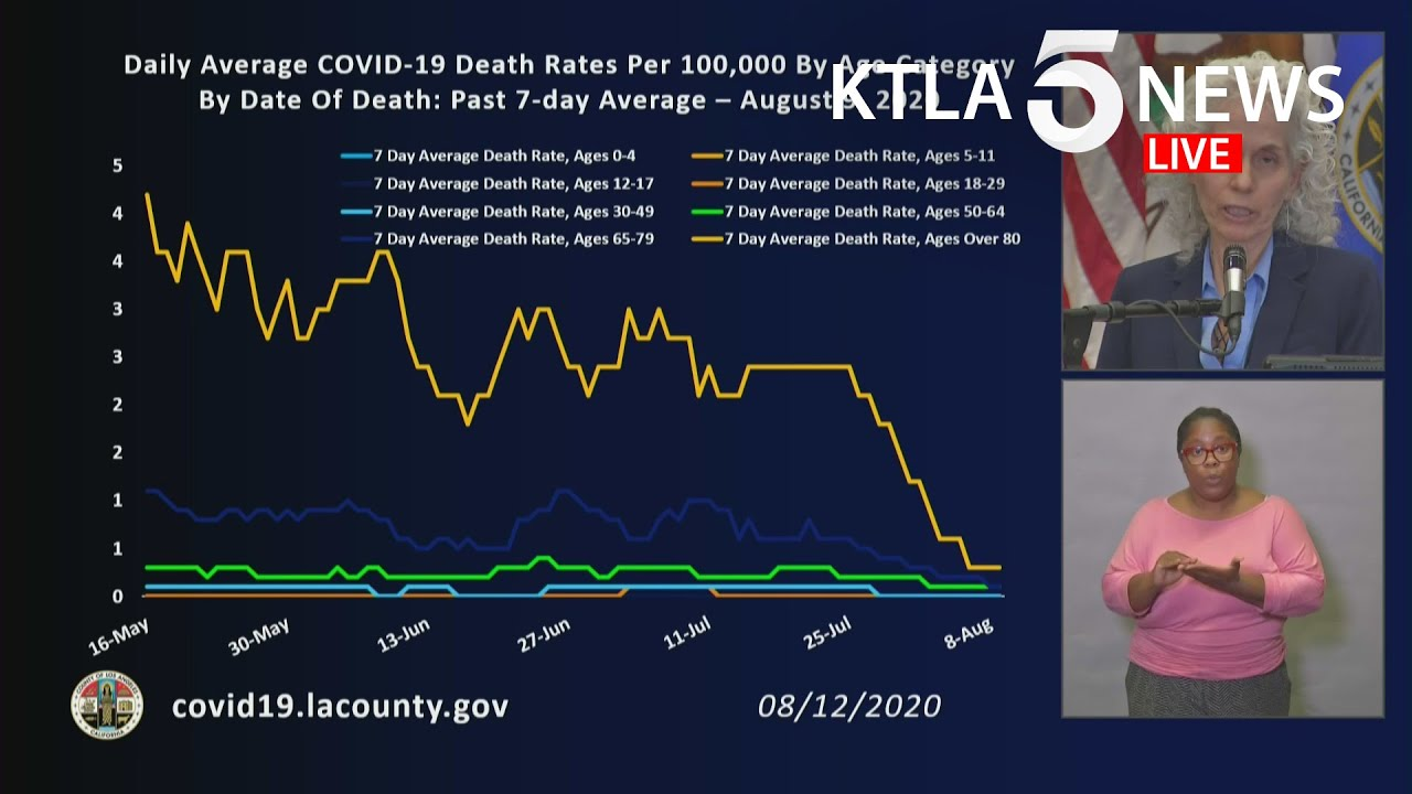 Coronavirus: Hospitalizations and COVID-19 transmission rate continue to decline in L.A. County