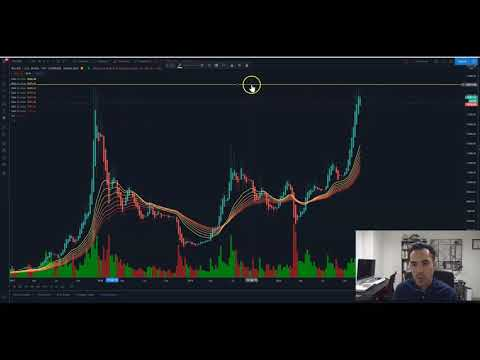 Why Ethereum is Ready to 10x! Price Analysis