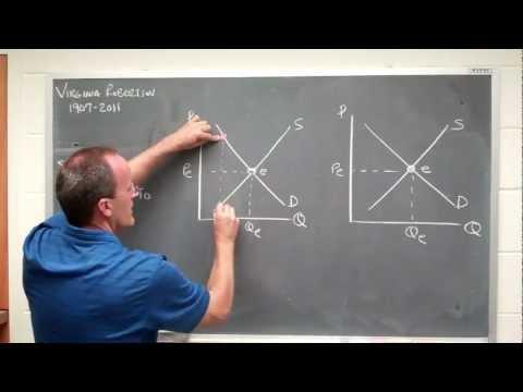 supply demand in equilibrium