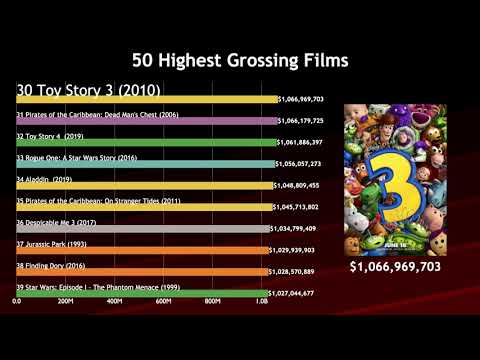 50 Movies With Highest Box Office Of All Time Comparison