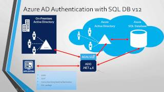 Azure AD authentication for SQL Database V12