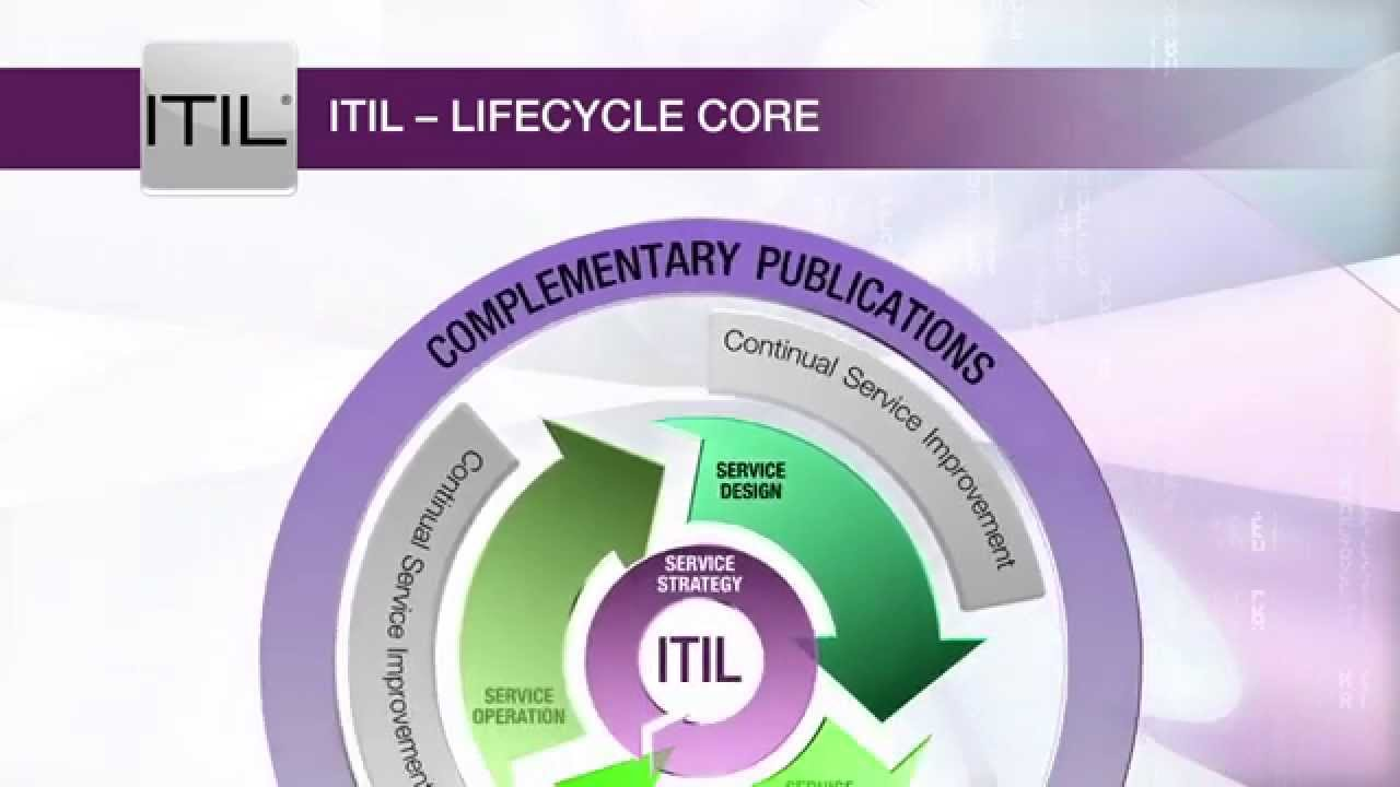 ITIL Lifecycle CORE - YouTube