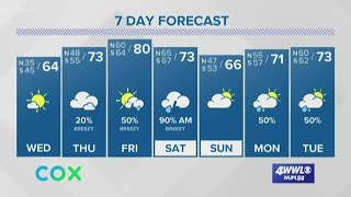 Weather Expert Forecast: Frost Tonight; Severe Weather Saturday