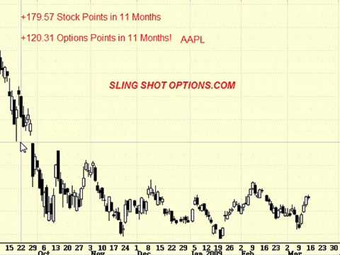slingshot options trading service explained