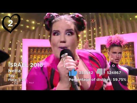 Eurovision - Top