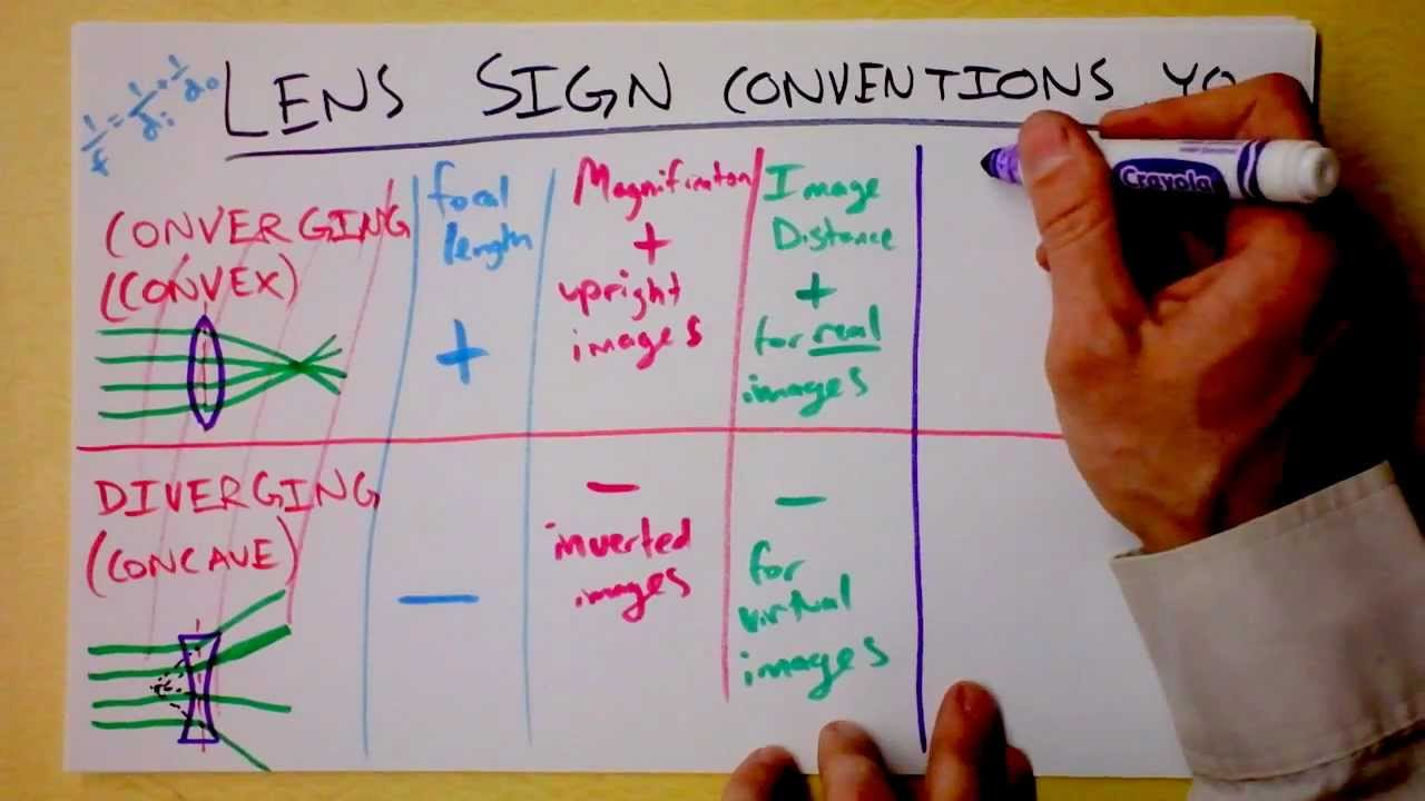 Sign Conventions for Mirror and Thin Lens Equation | Doc Physics