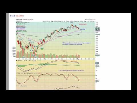 DOW Jones Industrials Attempts To Bounce