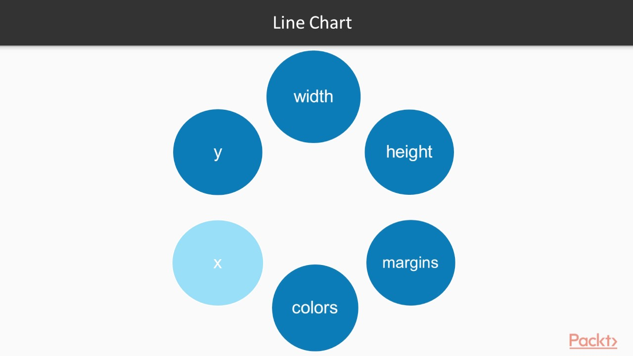 SVG and Interactive Visualization in D3 : Chart Them Up | packtpub com