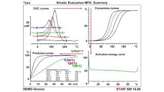 Reaction Kinetics in Thermal Analysis for DSC and TGA