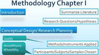 Writing a Methodology Chapter.m4v(Please find references for my online lecture here below. You might also want to try out the postgraduate research guide: ..., 2010-12-10T12:31:25.000Z)