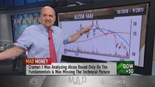 Jim Cramer unveils the scariest pattern in the chart book