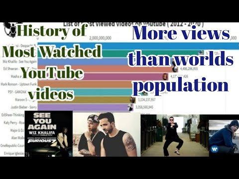 Most Watched Videos:Top 15 Most Viewed Youtube videos [2012-2020]