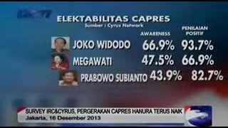 Pemilu 4 Bulan Lagi Jokowi Tetap Teratas di Hasil Survey Capres