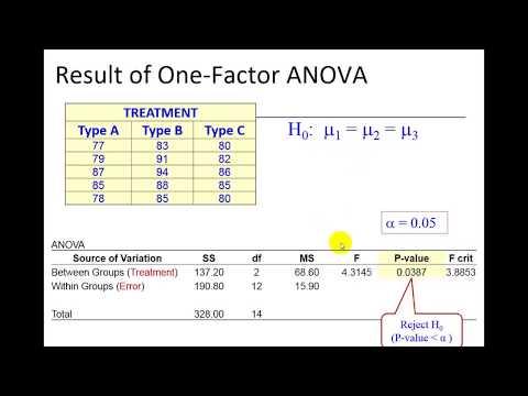 Tukey Method - One-Way ANOVA
