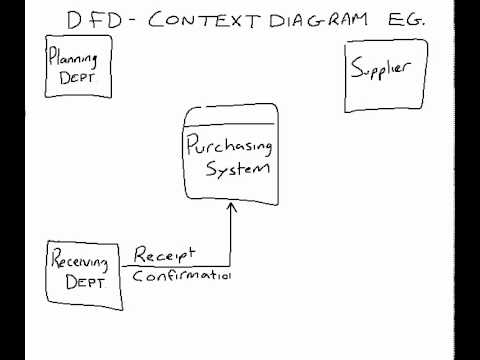 Example of a dfd context diagram youtube ccuart Gallery