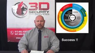 3D Security - Concierge and Security Guard Services in Condominiums