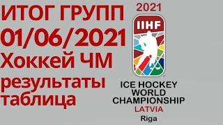 Чемпионат Мира по хоккею 2021 Итоги 12 дня Таблицы результаты расписание