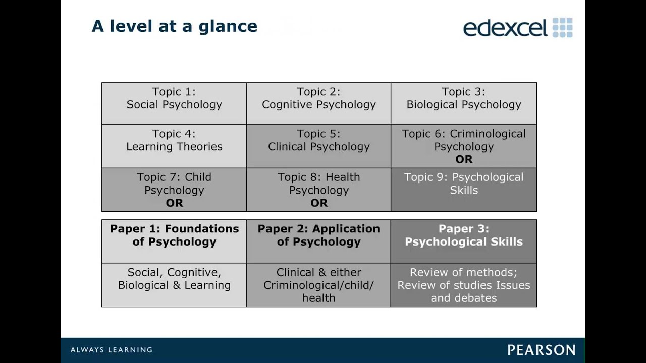 Thesis topics for psychology