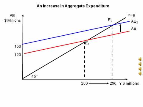 Animated diagram showing an increase in aggregate