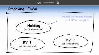 BTW aangifte fiscale eenheid (Deel 1)
