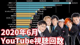【6月】日本ユーチューバー月間視聴回数ランキングTOP20推移&ヒット動画紹介(登録者100万人以上)【日本YouTuber】