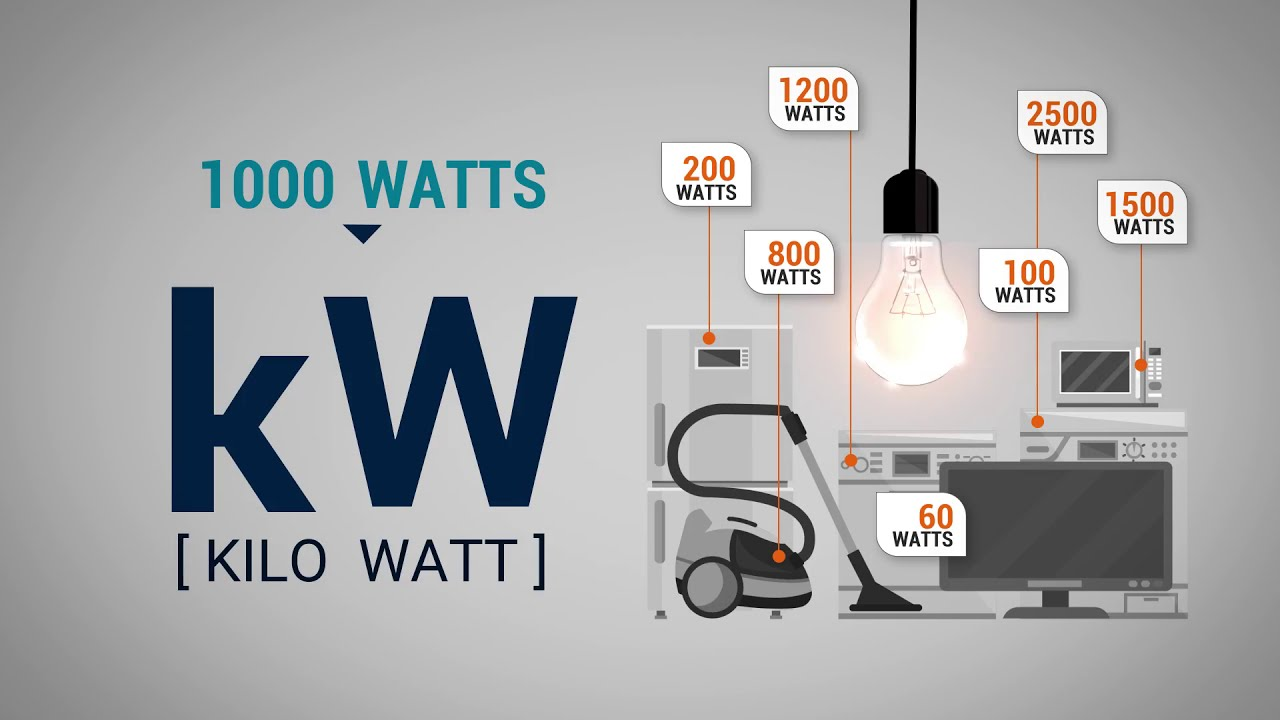 Download What is a kilowatt hour? Understanding home energy use