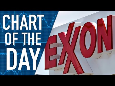 Exxon Mobil's Stock Has Taken a Beating with Falling Crude Prices