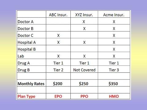 Comparing Health Plan Options