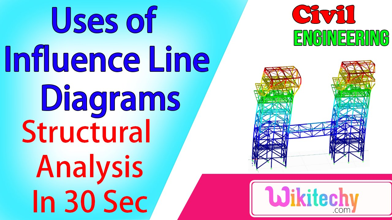 what are the uses of influence line diagrams structural analysis what are the uses of influence line diagrams structural analysis interview questions