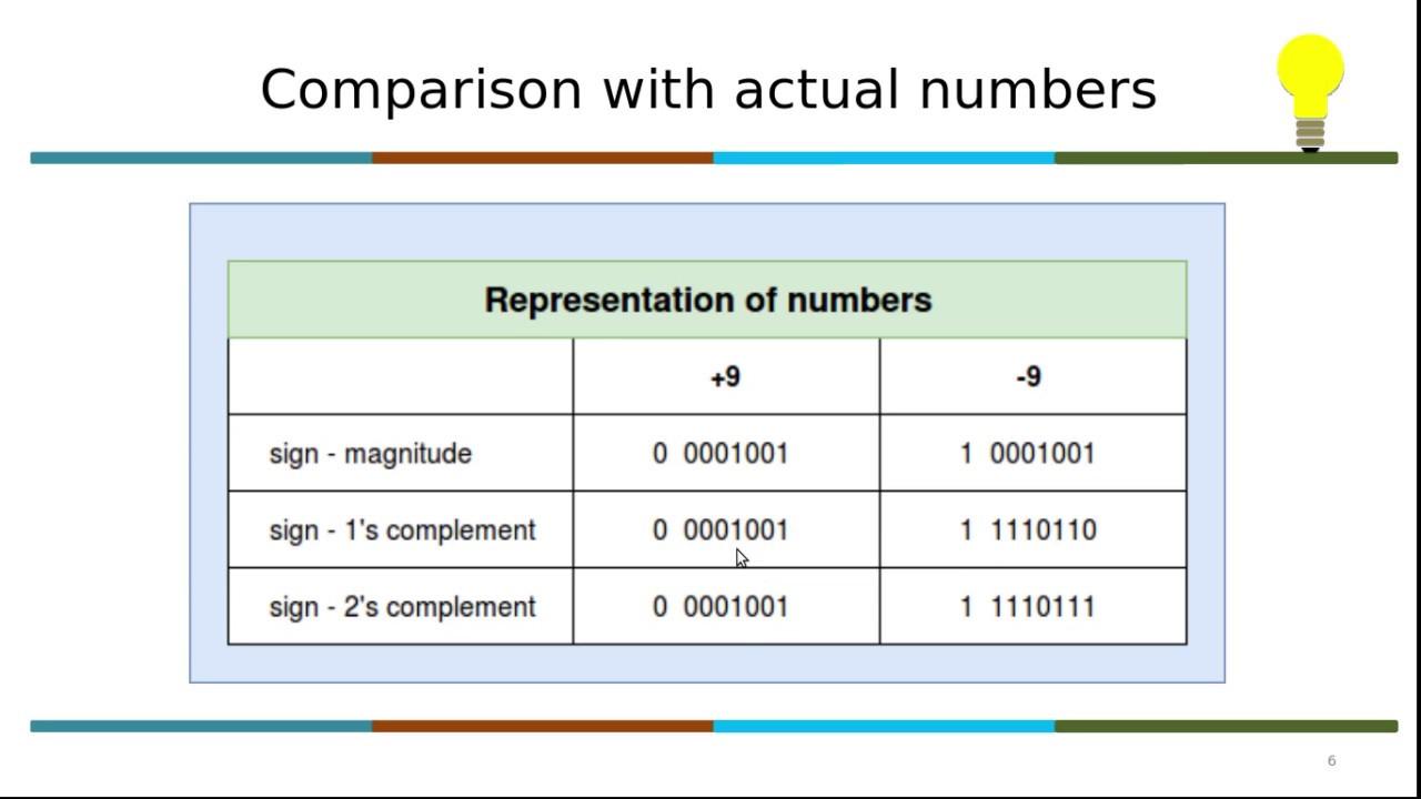 worksheet Representation Of Integers 1 series video 3 interview facing skills c programming representation of integers