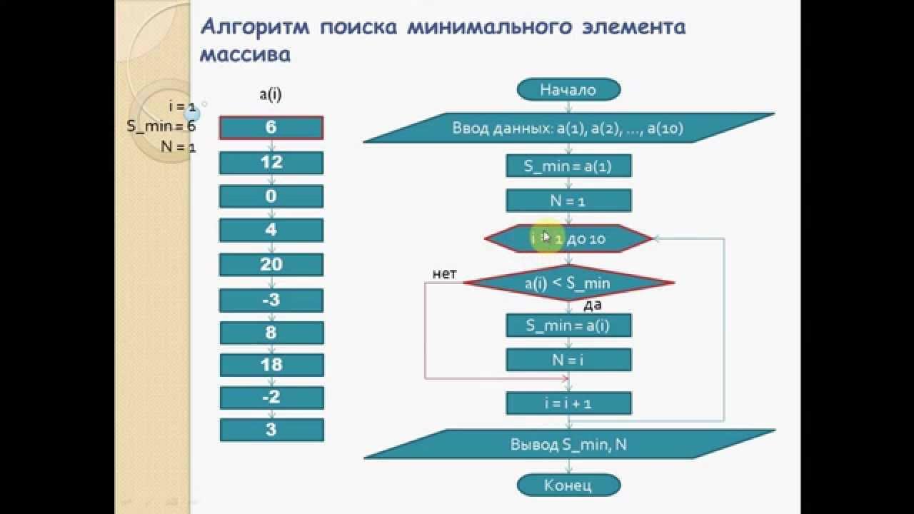 Поиск минимального элемента массива: программирование на VBA