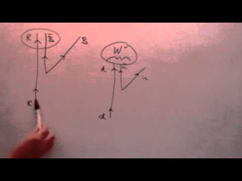 Particle Physics 4: Rotation Operators, SU(3)xSU(2)xU(1)